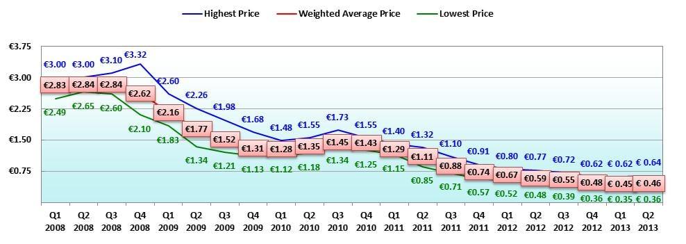 solar panel price chart. Black Bedroom Furniture Sets. Home Design Ideas